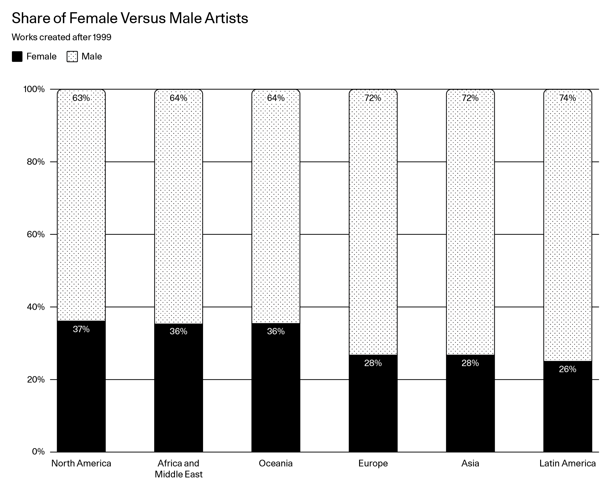 b4bf448e8d7 Why Is Work by Female Artists Still Valued Less Than Work by Male Artists   - Artsy