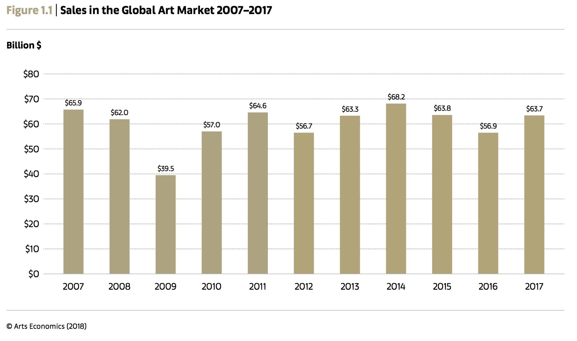 Art Market Grew To 637 Billion In 2017 And Other Key Takeaways